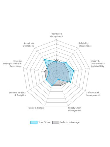 Emerson Introduces Digital Maturity Tool to Help Companies Target Digital Transformation Priorities